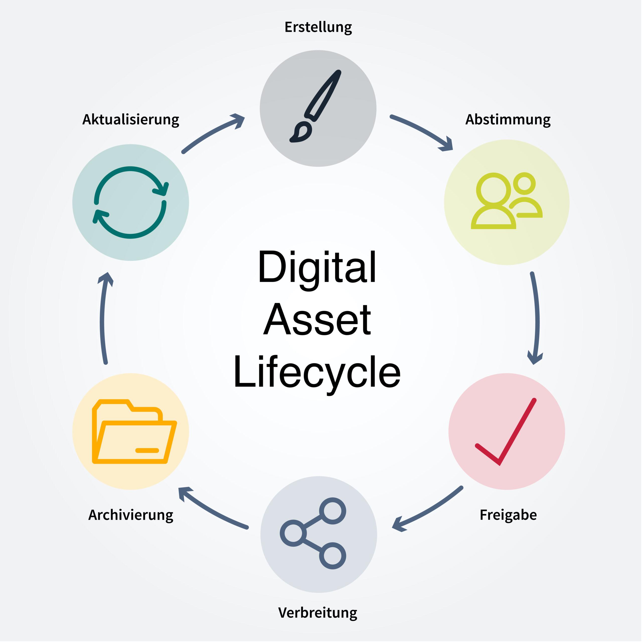 Die sechs Phasen des Digital Asset Managements